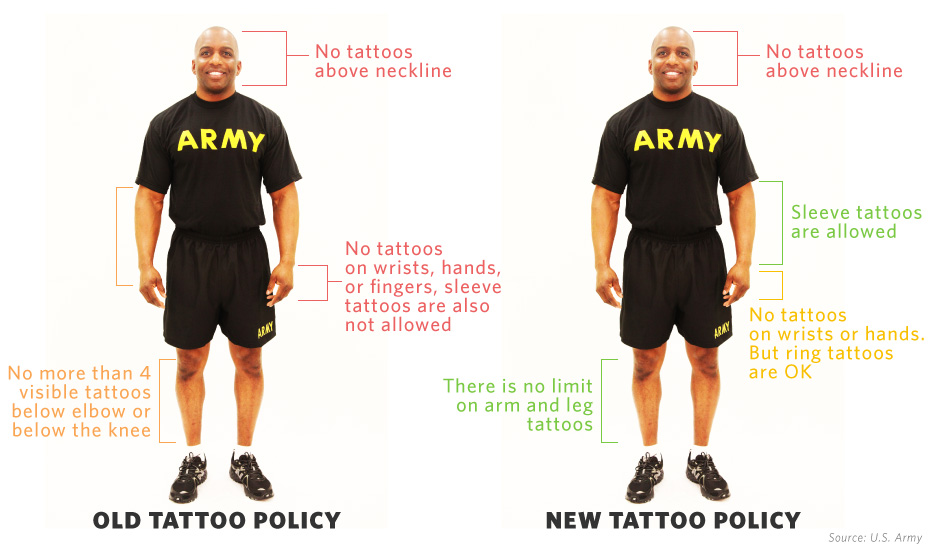 Tattoo traditions in military service for Army tattoo regulations 2017
